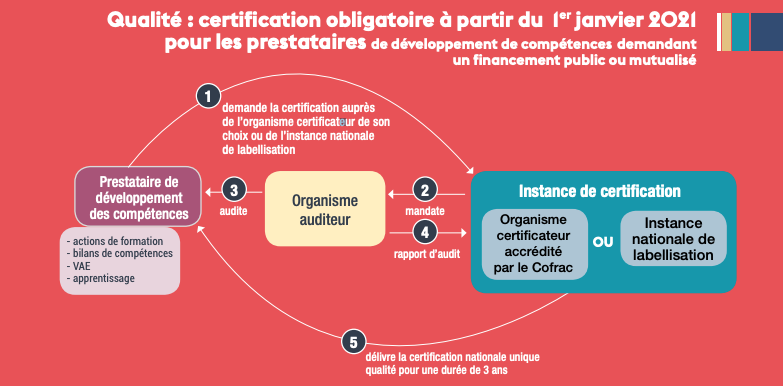 Etapes de la certification Qualiopi
