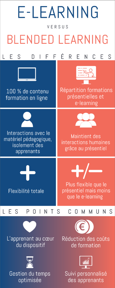 infographie blended learning vs e-learning