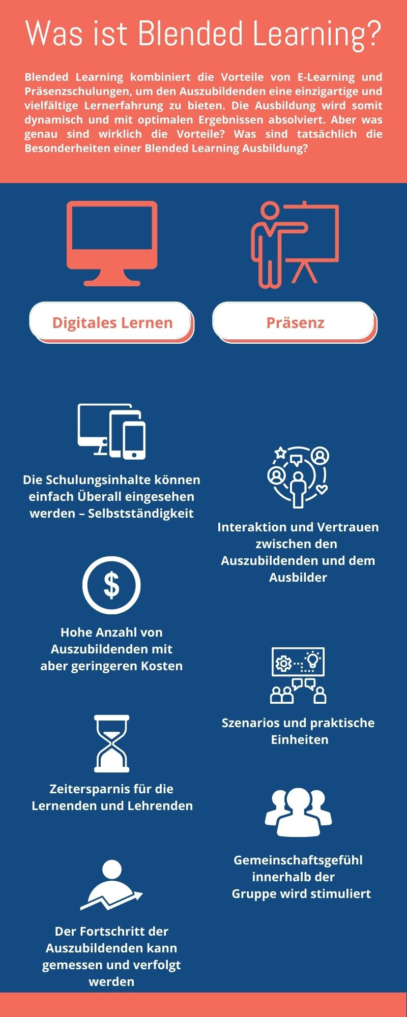 Was ist Blended Learning