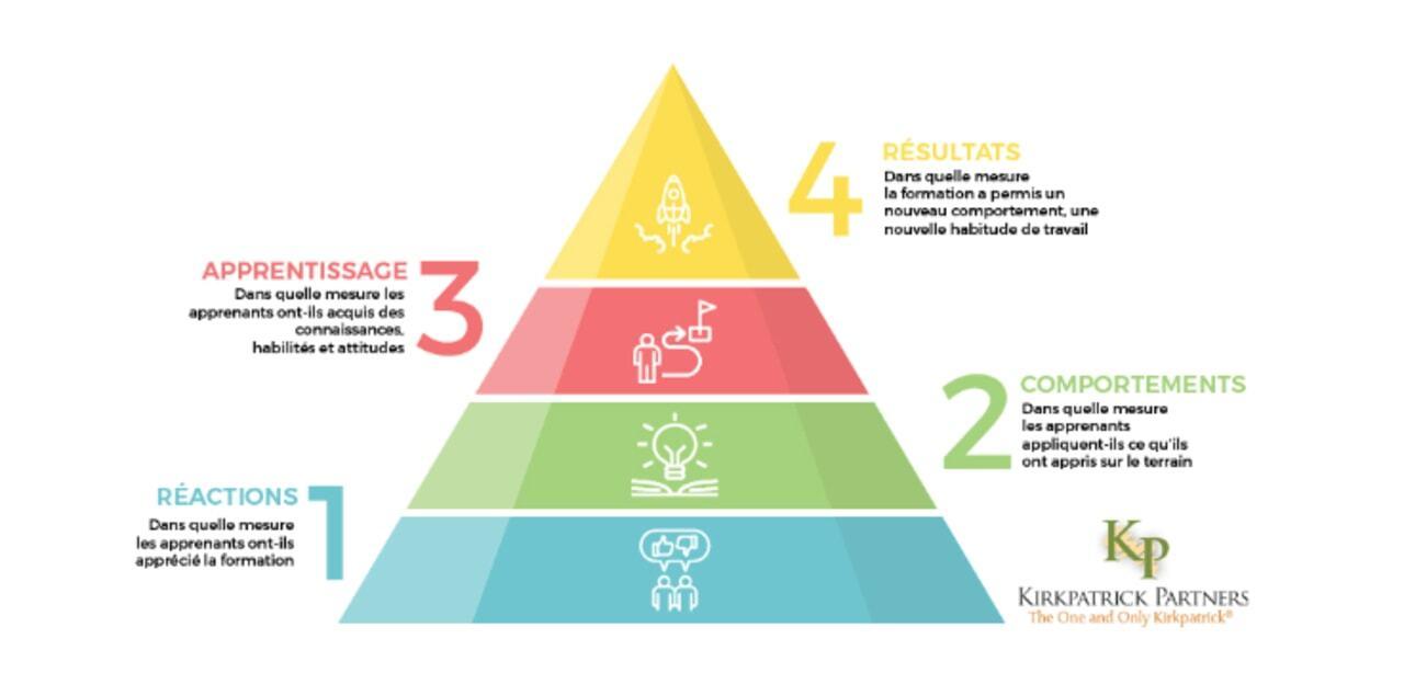 Quels sont les niveaux d'évaluation d'un dispositif de Blended Learning